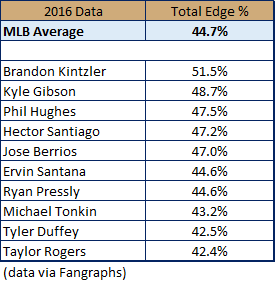 Table 2 Twins Total Edge%