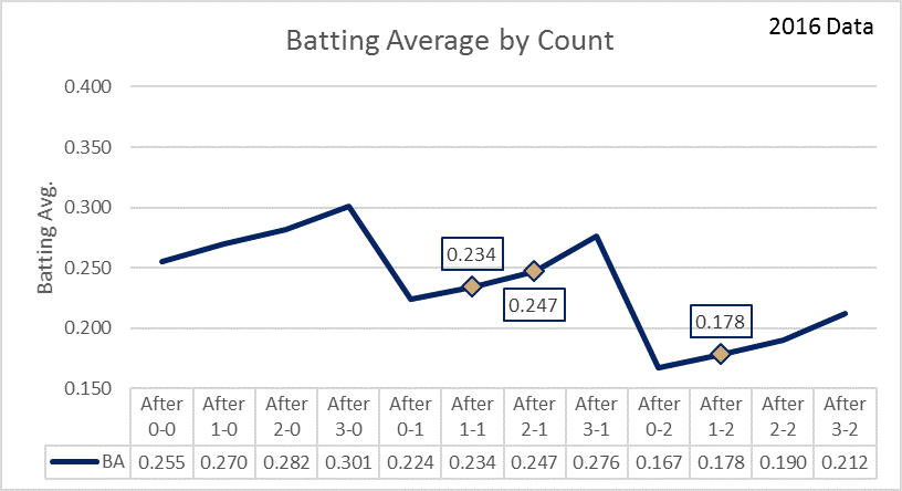 Chart 1 Batting Average By count