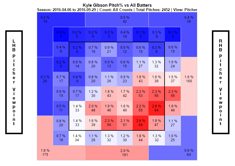 Gibson Pitch% Heat Map