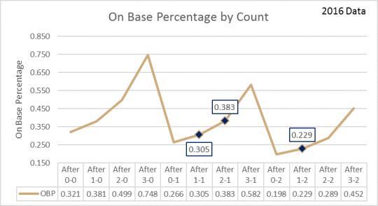 Chart 2   OBP By count