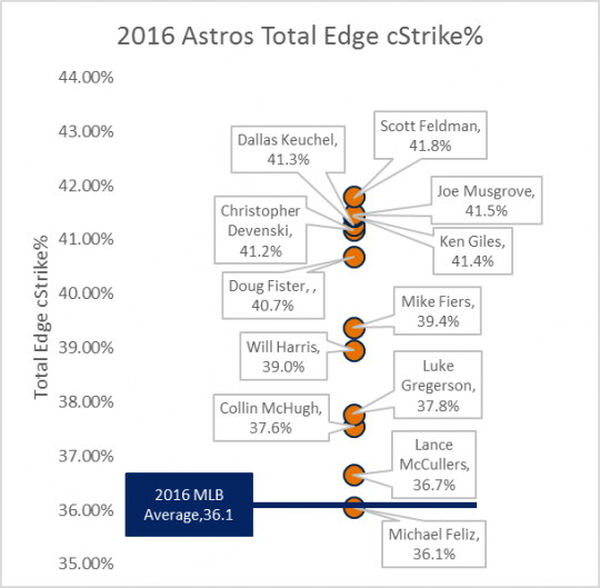 Astros Total Edge cStrike%