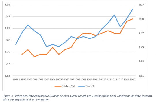 Pitches Per Appearance Vs. Game Length