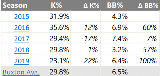 Buxton K BB Rate