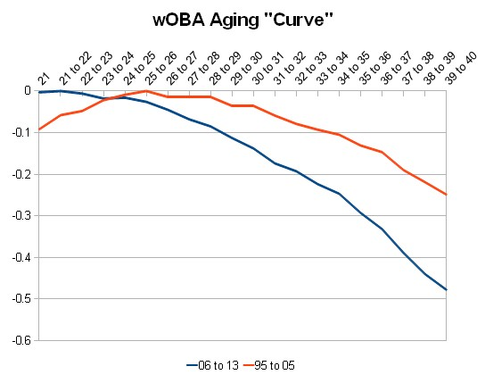 aging curve woba