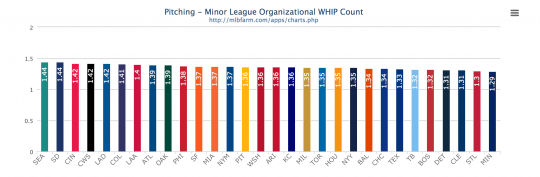 2014 MiLB Pitching Leaders - WHIP