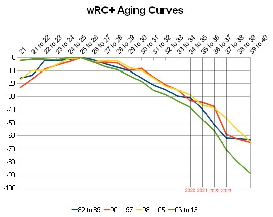 Attached Image: aging_curve_wrcp.jpg