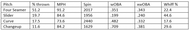 Attached Image: Thorpe Statcast Table pic.png