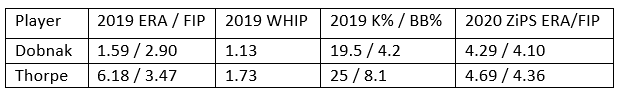 Attached Image: Dobnak Thorpe FIP table pic.png