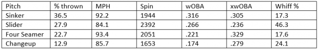 Attached Image: Dobnak Statcast table pic.png