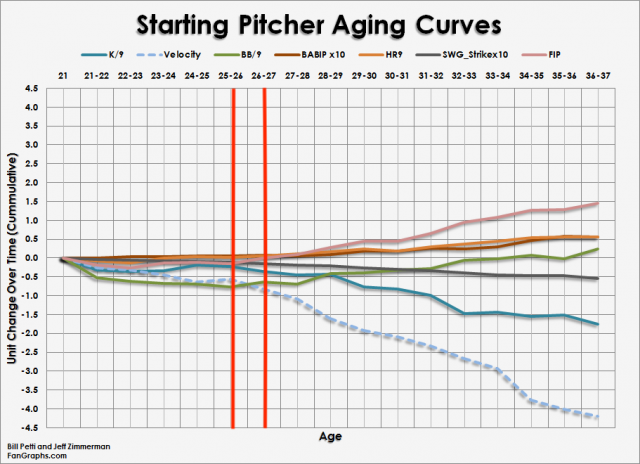 Attached Image: Pitcher_Curves_Starters.png
