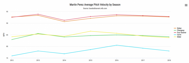 Attached Image: Martin Perez Velo Chart.PNG
