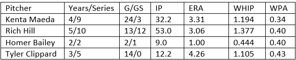 Attached Image: Postseason pitcher chart photo.png
