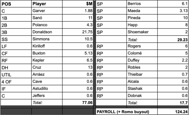 Attached Image: twinsroster21521.png