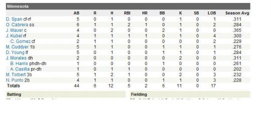 Attached Image: boxscore.jpg