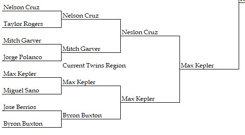 Attached Image: Current Twins Region.jpg