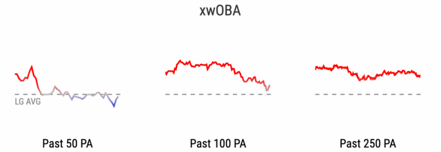 Attached Image: cruz_woba_trend.png