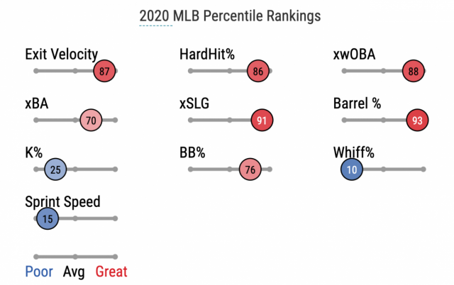 Attached Image: cruzstatcast2020.png