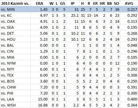 Attached Image: Kazmir vs.jpg