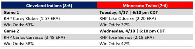 Attached Image: Twins vs Indians Series at a glance 4-17-2018.PNG