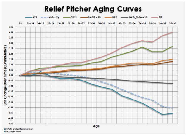 Attached Image: Relief Pitcher Aging Curve.PNG