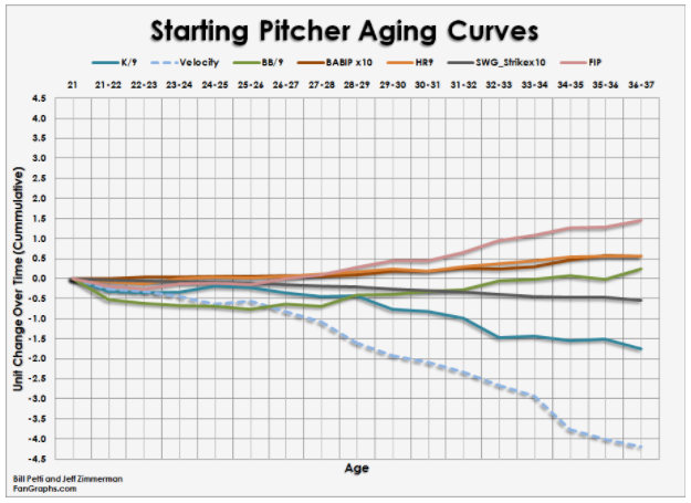 Attached Image: Starting Pitcher Aging Curve.PNG