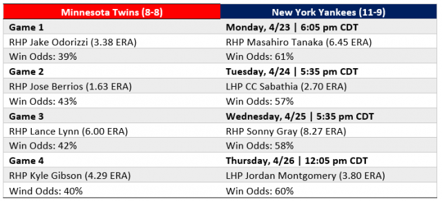 Attached Image: At NYY Series at a Glance 4-23-2018.PNG