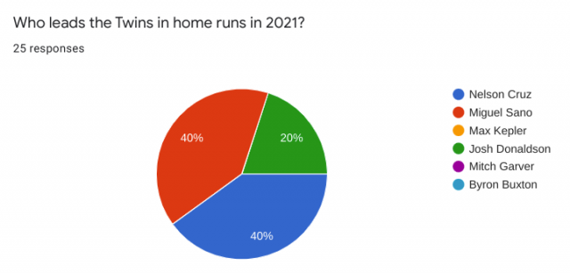 Attached Image: HomeRuns.png