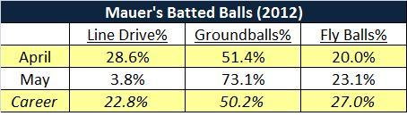 Attached Image: Mauer_Batted Balls.jpg