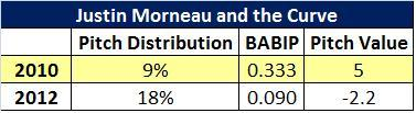 Attached Image: Morneau and the curve.jpg