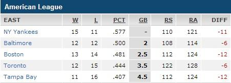 Attached Image: AL East stats.jpg