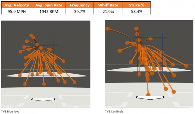 Attached Image: Romero Two-Seam Fastball.PNG