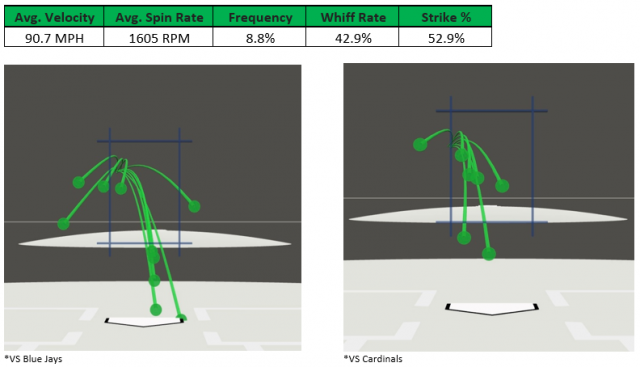 Attached Image: Romero Changeup.PNG