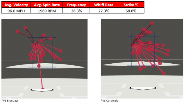 Attached Image: Romero Four-Seam Fastball.PNG