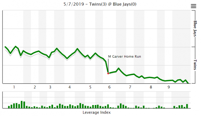Attached Image: vs Blue Jays 5-7-2019.PNG