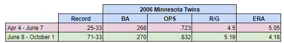 Attached Image: twins06split.png
