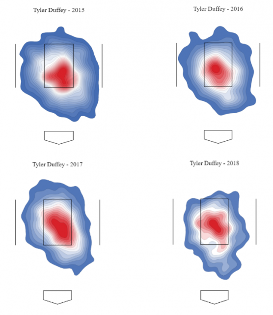 Attached Image: Tyler Duffey Strikezone Heatmap.PNG