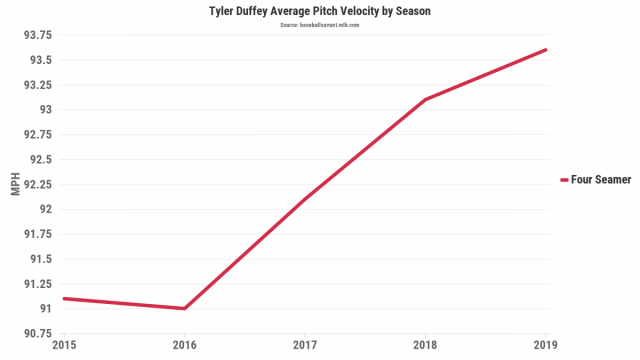 Attached Image: Tyler Duffey average fastball velo.png