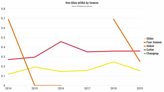 Attached Image: Ken Giles wOBA by Pitch Type.png