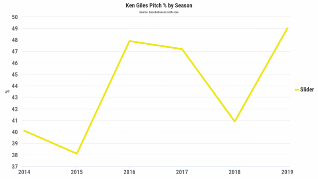 Attached Image: Ken Giles Slider Pitch Percent.png
