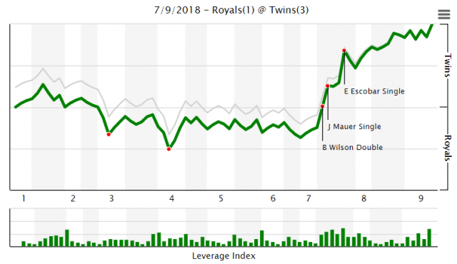 Attached Image: vs Royals 7-9-2018.PNG