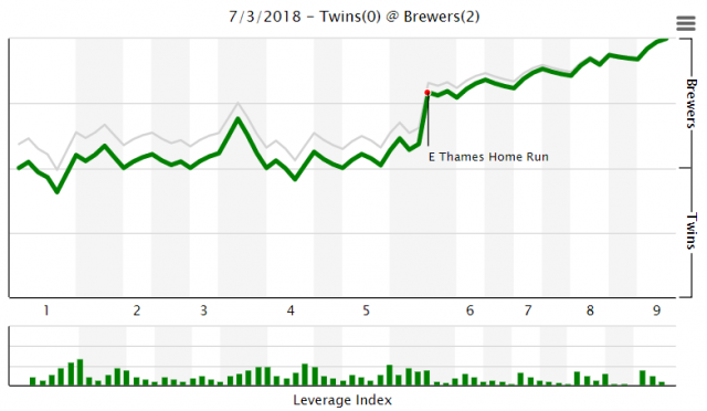 Attached Image: vs Brewers 7-3-2018.PNG