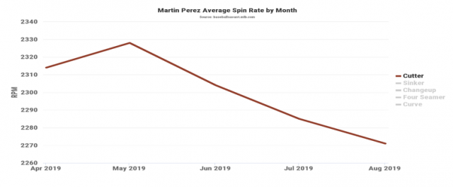Attached Image: Martin Perez Spin Rate.PNG