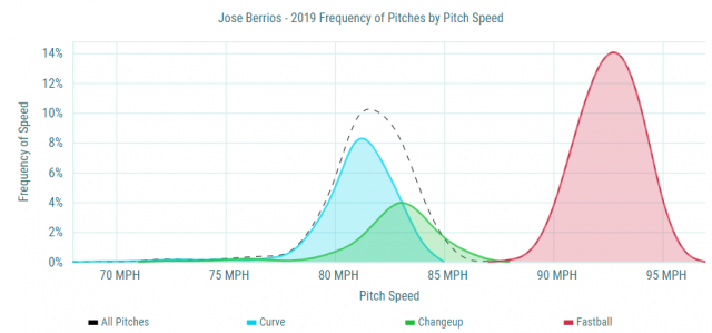 Attached Image: 2019 Berrios Pitches.png