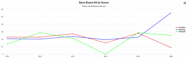 Attached Image: Byron Buxton Aggressive BA chart pic.png