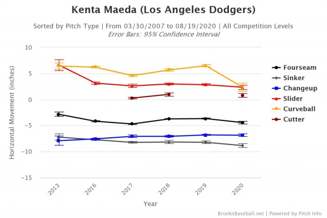 Attached Image: Maeda H Mov Over Time.jpeg