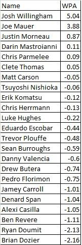 Attached Image: WPA Hitters.jpg