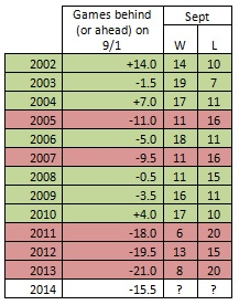 Attached Image: Gardenhire_Sept_record.jpg