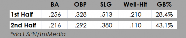 Attached Image: Dozier_Splits.png