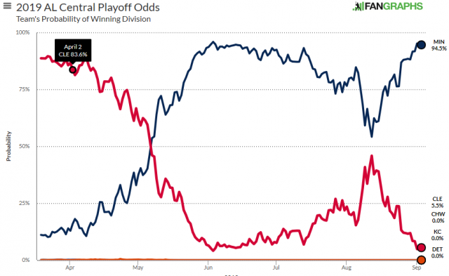 Attached Image: division odds.png