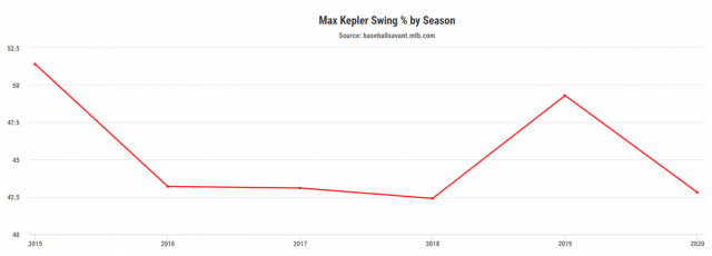Attached Image: Have We Already Seen...Kepler...Swing percent chart pic.png